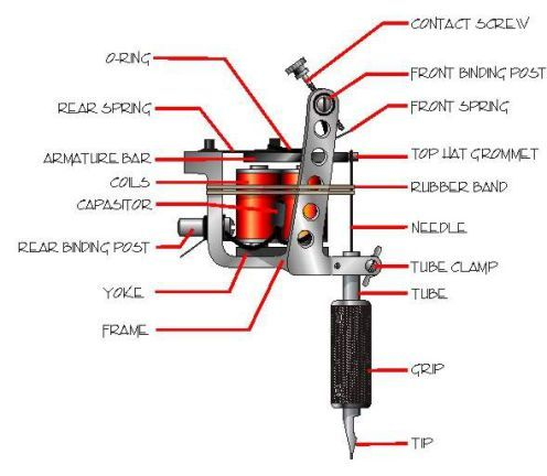 So you purchased a tattoo machine. As you know over the years tattooing has become a big deal in modern society, almost any where you can see a tattoo shop or some one sporting a new tattoo. The modern tattoo machine creates a tattoo by using...