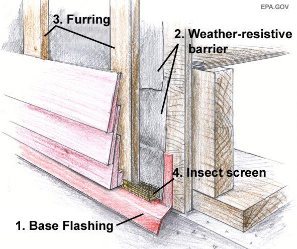 All About Rainscreens Santacruzarchitect Wordpress Com In 2020 Wooden Cladding Exterior Timber Cladding Home Construction
