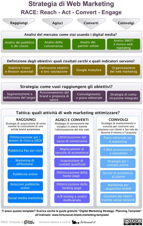 Fortunecat.it ti regala un template gratuito per definire la tua strategia di web marketing :) http://www.fortunecat.it/2012/03/strategia-web-marketing/