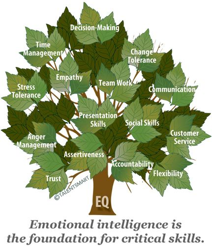 Why You Need Emotional Intelligence To Succeed - Business Insider - dataviz data visualization