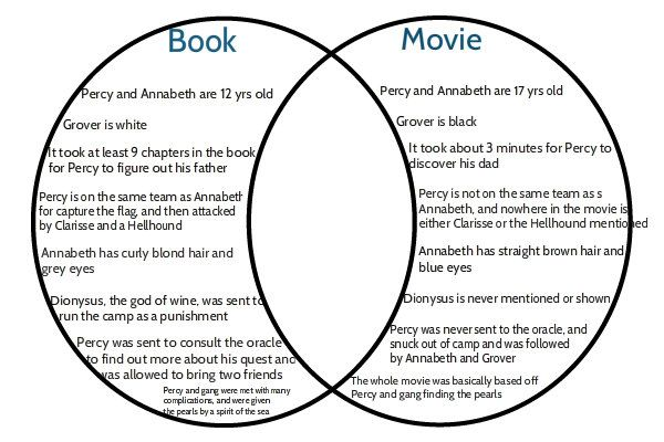 Funny+Percy+Jackson+Tumblr | Percy Jackson Movie/book Venn Diagram by CountingRainDrops on ...