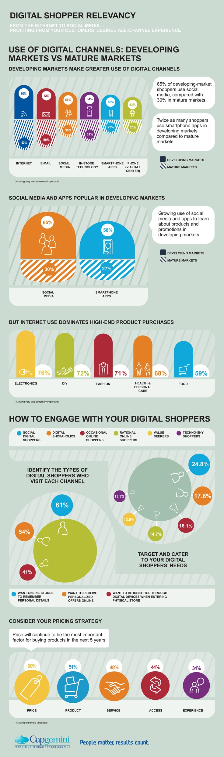 "In the July 2012 report ""Digital Shopper Relevancy,"" Capgemini surveyed 16,000 digital shoppers across 16 developing and mature markets about their use of different channels and devices for shopping: shoppers are not loyal to one channel but expect a seamless integration across online, social media, mobile and physical stores. Learn more: http://www.capgemini.com/insights-and-resources/by-publication/digital-shopper-relevancy-full-report/ #infographic #retail #mobile #shopping #online"