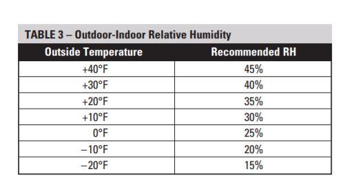 Ideal Humidity In Bedroom | Psoriasisguru.com