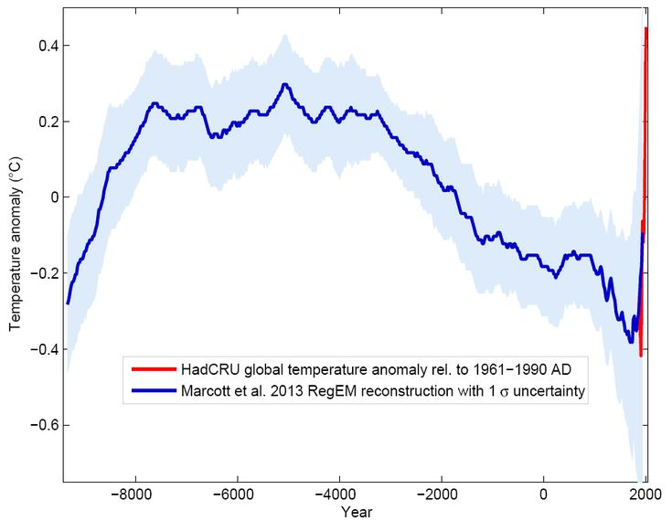 12,000 years of temperature data. We're not living in the Holocene any more... (Marcott et al, 2013, via RealClimate)