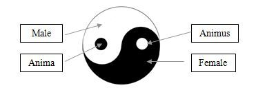 Yin-Yang Dynamics: Explaining Jung's Anima and Animus  Read more at: http://fractalenlightenment.com/26190/spirituality/yin-yang-dynamics-explaining-jungs-anima-animus | FractalEnlightenment.com