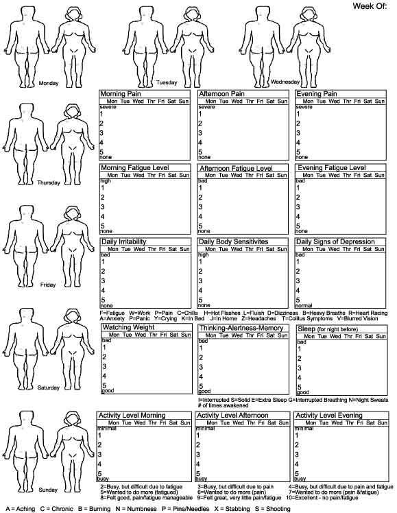 95 best images about struggles pain trackers diaries on for Pain management templates