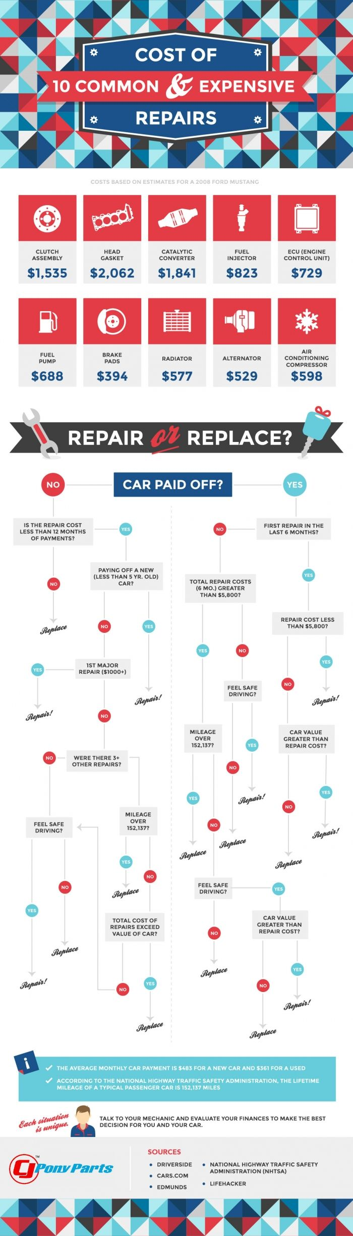 Cost of 10 Common & Expensive Repair #Infographics