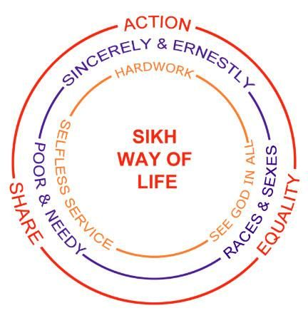 Sample Essay on Sikhism point of view on abortion