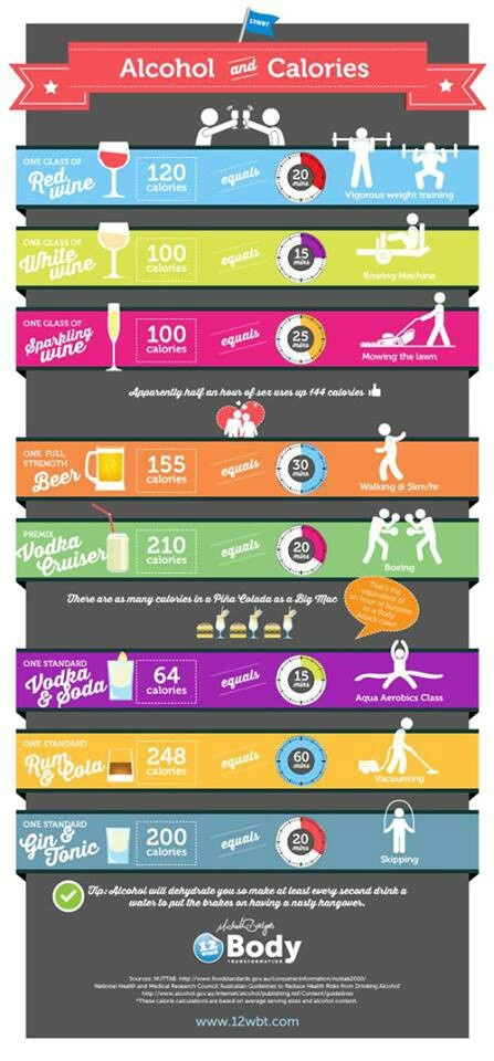 Alcohol & Calories  the reason I stopped drinking except on occasions...