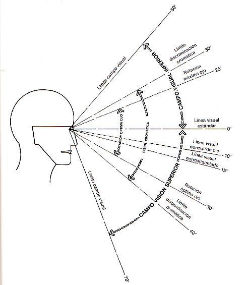distancias focales en el plano sagital
