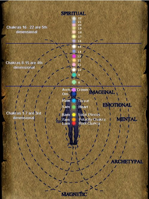 inorganic enlightenment in 4. Energy Bodies, Chakras, Lucid Dreaming, Visions, Astral Projection & Inorganic Worlds Forum