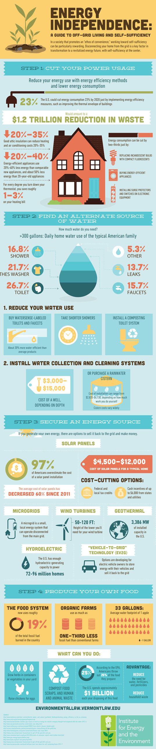 Infographic: How To Achieve Energy Independence Through Off-Grid Living - Inhabitat