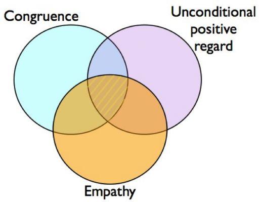 carl rogers empathy pdf