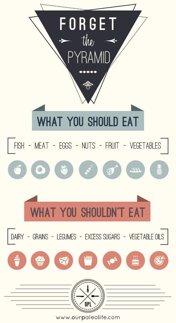 36 best Paleo Infographics images on Pinterest Paleo, Paleo diet - fresh blueprint primal diet