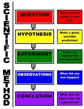 Scientific Method Chart - free
