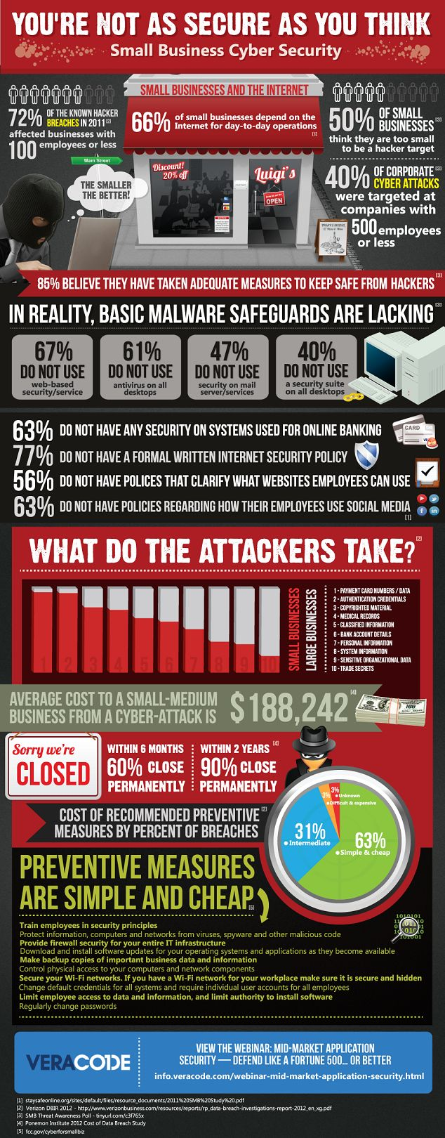 http://www.veracode.com/blog/wp-content/uploads/2012/06/small-business-cyber-security.png via veracode.com