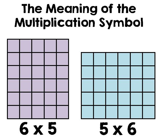 Math Coach's Corner: 6 x 5 and 5 x 6 are NOT the Same!  Blog post about the meaning of the multiplication symbol.  Includes a freebie!
