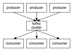 Kafka is a distributed, partitioned, replicated commit log service. It provides the functionality of a messaging system, but with a unique design..