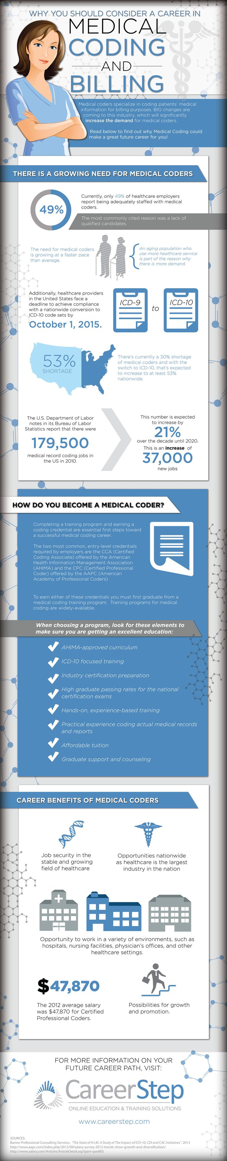 Medical billing and coding jobs are in demand. Get trained and even find a position that allows you to work at home!