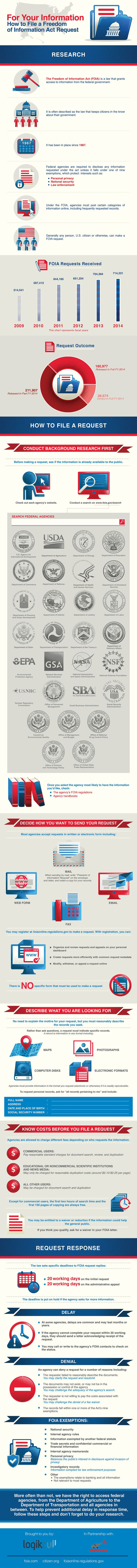 This Graphic Explains How to File a Freedom of Information Act Request
