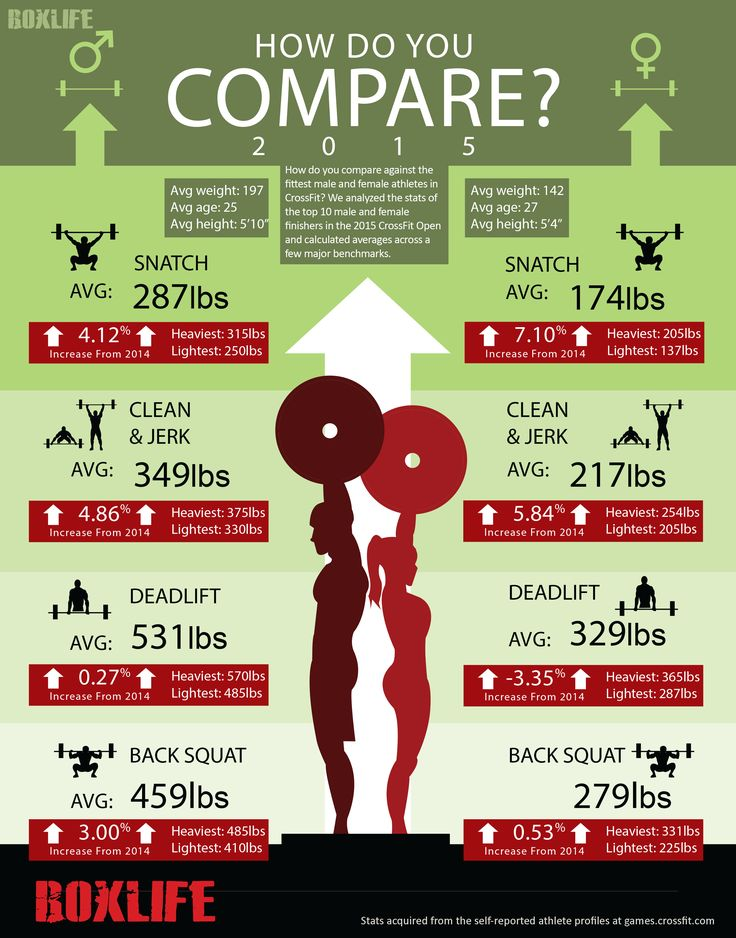 How Do You Compare to the 2015 CrossFit Games Athletes