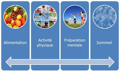 Les quatre piliers de la réussite pour préparer une épreuve sportive ou réviser un examen : l'alimentation, le sport, la préparation mentale, le sommeil.