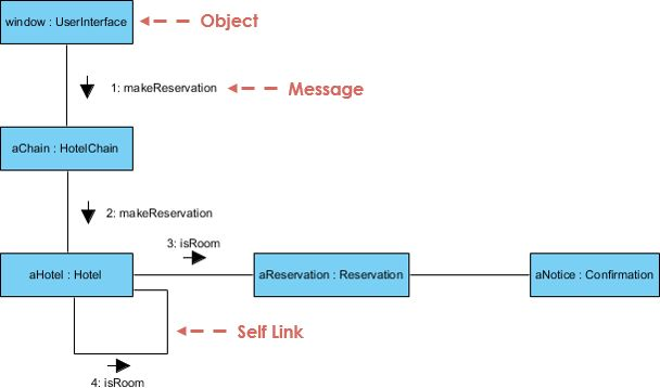 What is UML Collaboration Diagram? | Class diagram ...