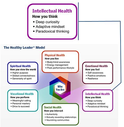 The Leader's Intellectual Health