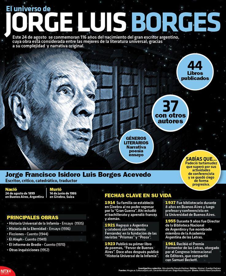 #UnDíaComoHoy de 1899, nació el escritor, crítico, catedrático y traductor, Jorge Luis Borges. #Infographic