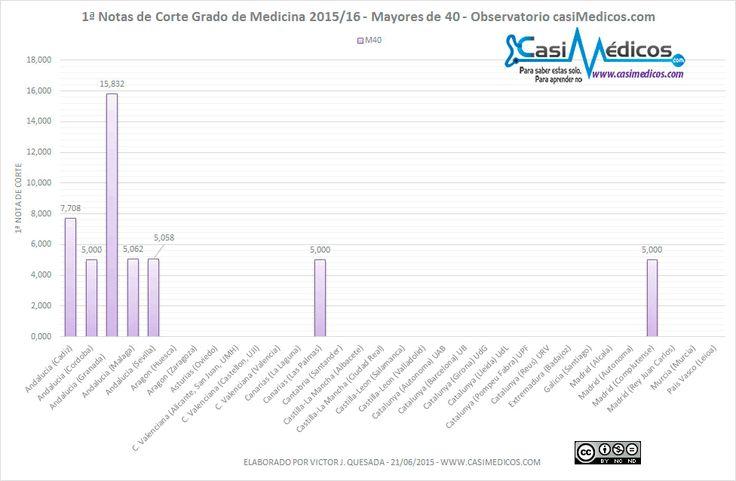 Notas de Corte Medicina para Mayores de 40 años 2015/16