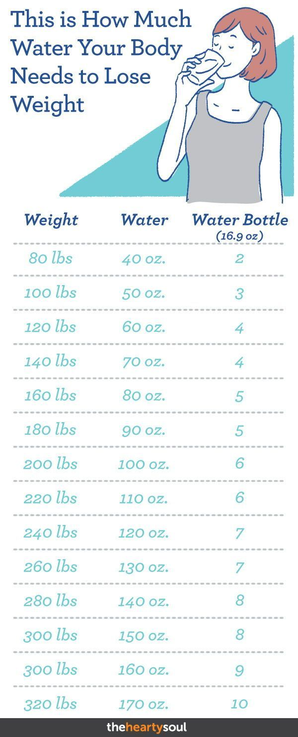 Here's How Much Water Your Body Needs to Lose Weight – Diet abnehmen – #Abnehm…