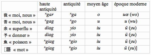 Les interférences entre noms propres et noms communs : Proust (8) - Philologie d'Orient et d'Occident