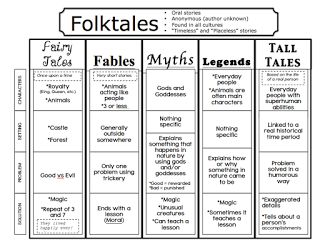 The Book Fairy-Goddess: Folktales, Fairytales, and Fables.  Excellent Lesson Guide!