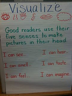 Great anchor chart to help students create mental images.