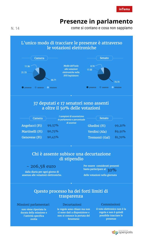 Presenze, assenze e missioni parlamentari - l'infografica http://blog.openpolis.it/2017/02/10/presenze-assenze-e-missioni-parlamentari-infografica/13808