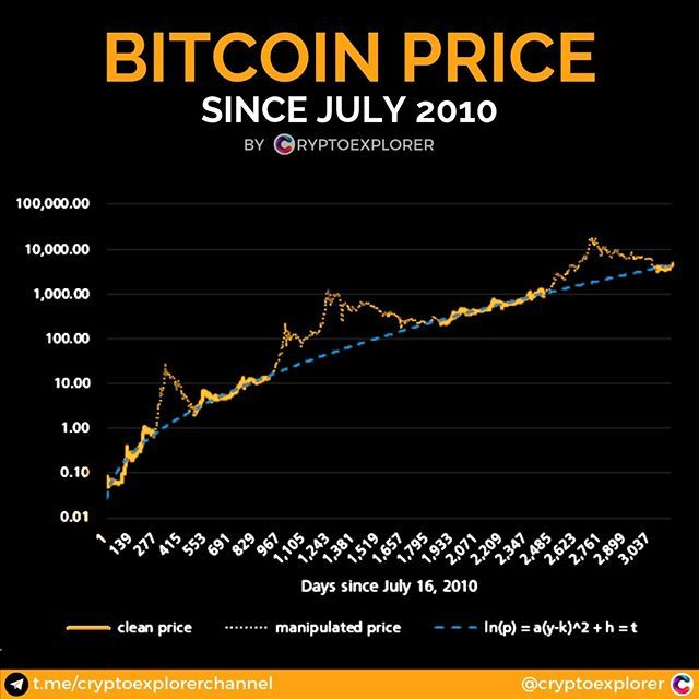 Where Are The People Who Told Everyone Btc Will Go To 1k Where Are All Gurus Now It Has Become A Bit Quiet In The Last Few Bitcoin Best Crypto Cryptocurrency