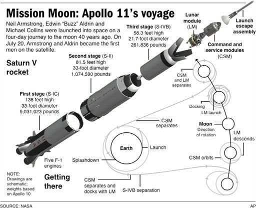 diagram of the apollo moon landings s surface - photo #26
