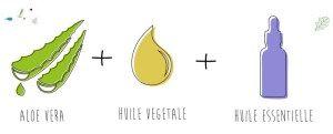 Crème à base d'aloe vera à faire soi même, pour peau sèche, peau acnéique, peau mature, peau grasse. Recette facile avec huile végétale et huile essentielle
