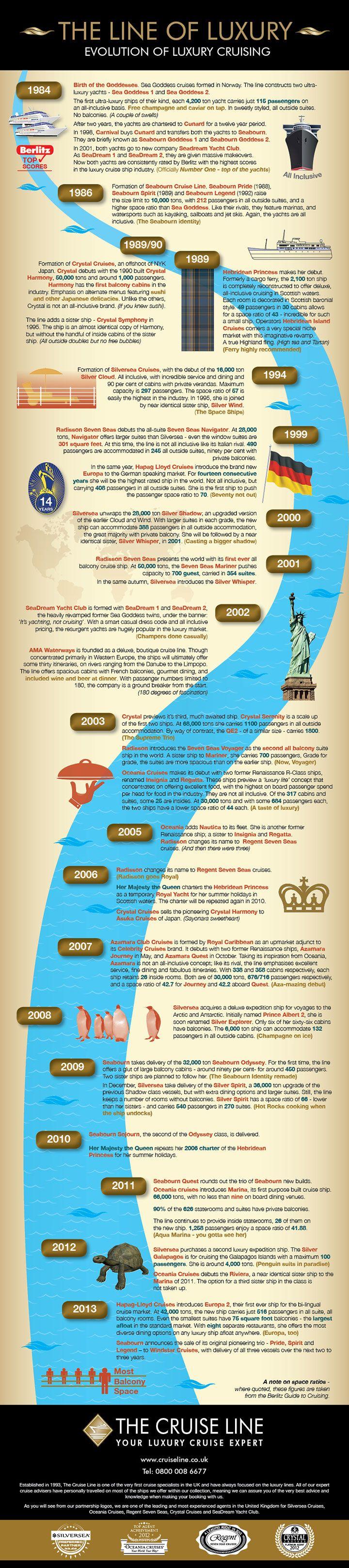 The Evolution of Luxury Cruising - Luxury Cruise Infographic