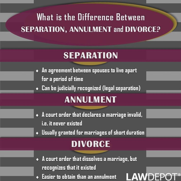 Graphic Know The Difference Between Separation Annulment And