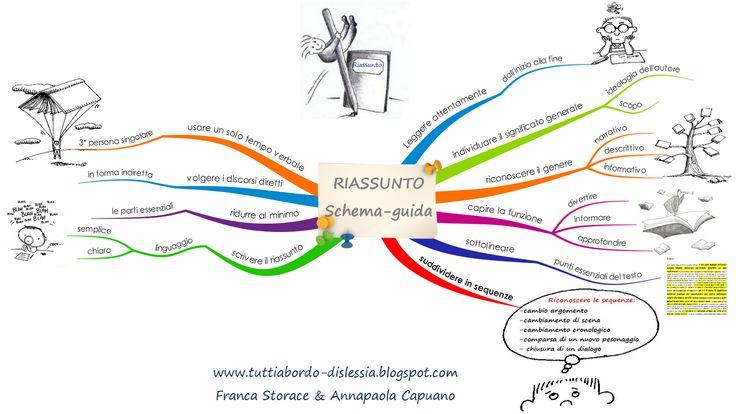 maestra girasole: IL RIASSUNTO (mappa concettuale)