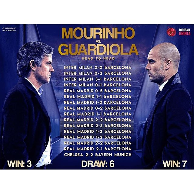 Head to Head design for Jose Mourinho and Pep Guardiola.  Be ready for another clash on Saturday! ⚽️ #footballgrinta #epl #manchester #manchesterderby #mancity #manutd #mourinho #guardiola #pep #stats #headtohead #design #infographic #art #graphicdesign #artwork #behance #footballart #premierleague #derby
