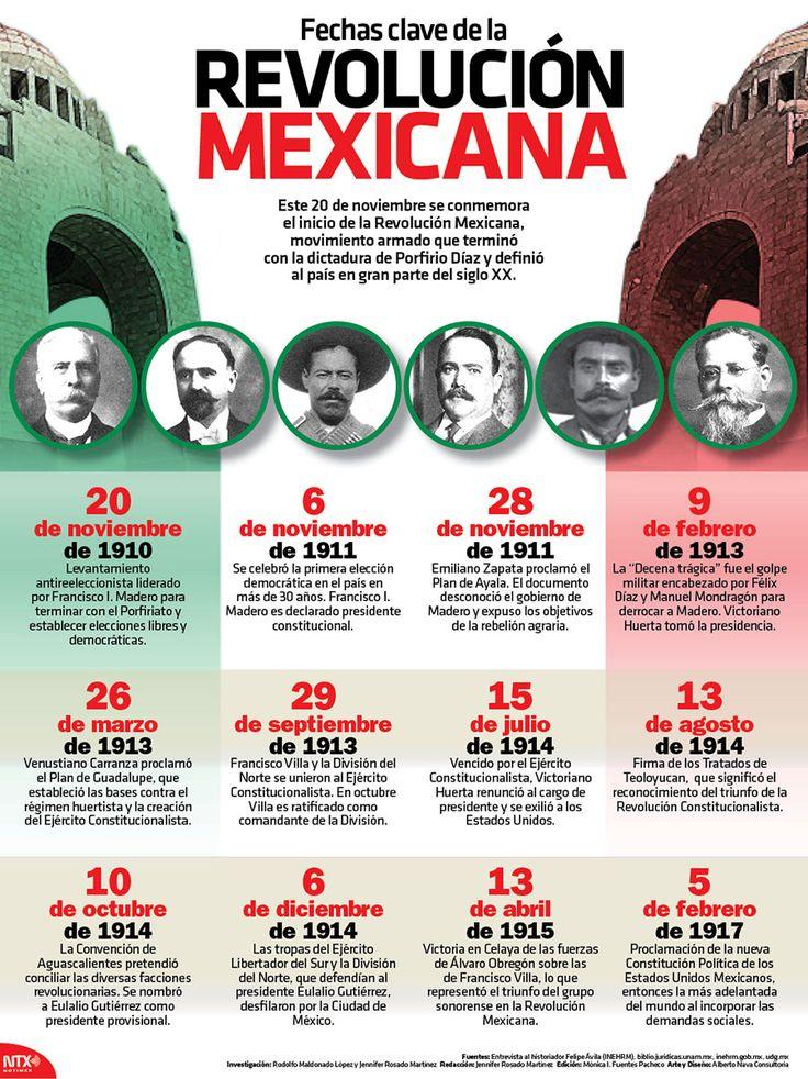 ¿Sabes cuáles son las fechas clave de la Revolución Mexicana? #Infographic