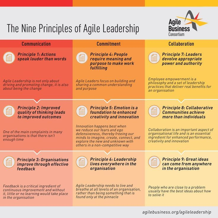 How Can I Become An Agile Business Leader Agile Project Management Agile Project Management Templates Agile Software Development