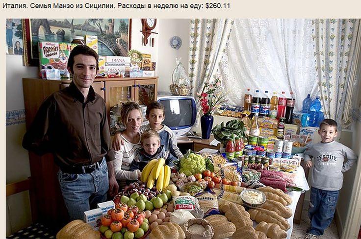 Потребительская корзина в странах мира. Италия.