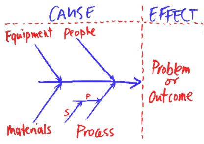 A fishbone or ishikawa diagram. Use it to try and find the cause of a problem or to try and create an outcome