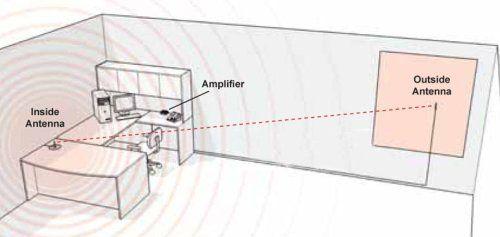 Wireless Desktop/Vehicle Cellular Amplifier Kit -.  #WilsonElectronics #Wireless