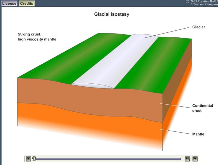 http://geology.wwu.edu/dept/faculty/hirschd/courses/2012/fall/101/lectures/media/Lecture24/GlacIsostasy.swf