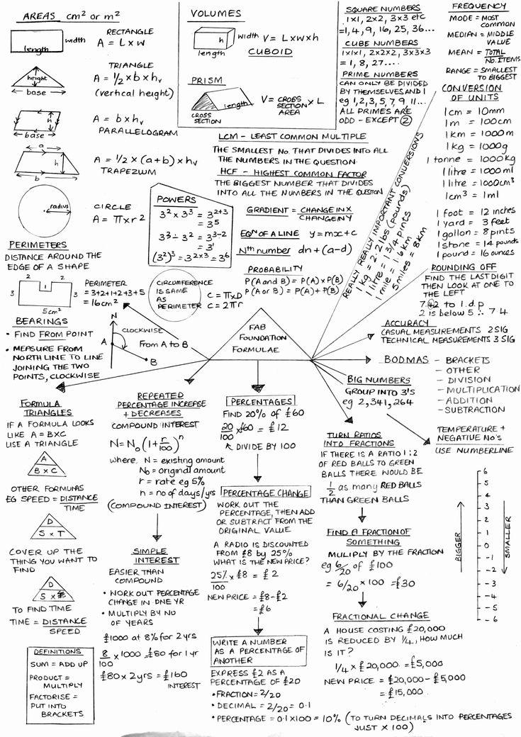 50 Beautiful Real Estate Math formulas Cheat Sheet