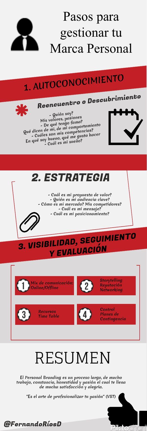 Pasos para profesionalizar tu #Branding Personal via @Fernandoríos